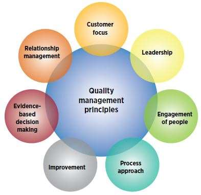 The Seven Principles of ISO 9001:2015